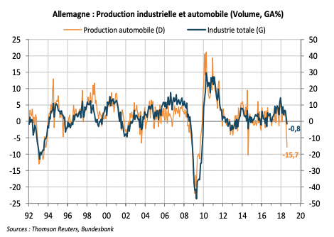 Allemagne : Production industrielle et automobile (Volume, GA%)