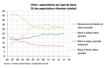 Chine : exportations par type de biens (% des exportations chinoises totales)