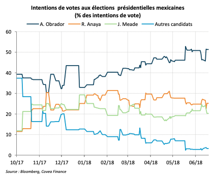 Intentions de votes aux élections présidentielles mexicaines (% des intentions de vote)