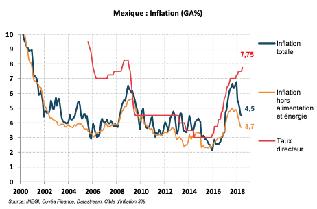Mexique : Inflation (GA%)