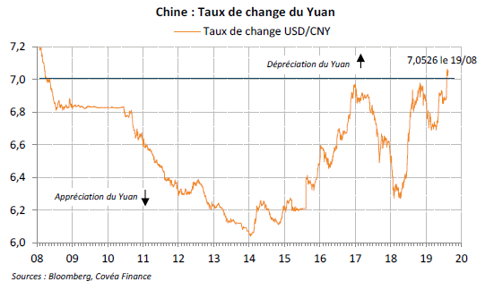 taux change chine 21082019