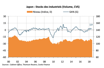 Japon : Stocks des industriels (Volume, CVS)