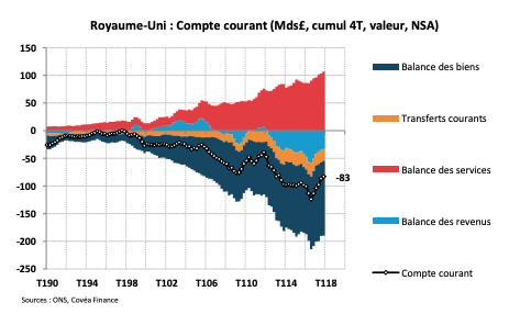 Royaume-Uni : Compte courant (Mds£, cumul 4T, valeur, NSA)