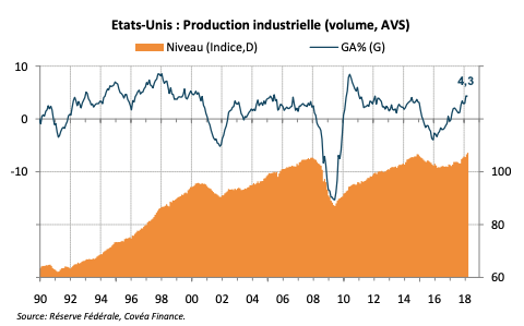 Etats-Unis : Production industrielle (volume, AVS)