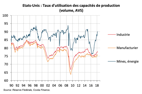 Etats-Unis : Production Industrielle - Détail Manufacturier (GA%)